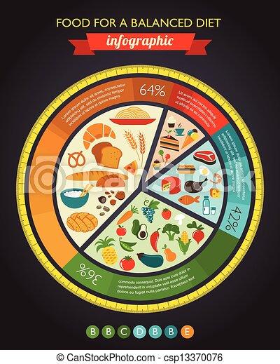 питание, диаграмма, здоровье, infographic, данные - csp13370076